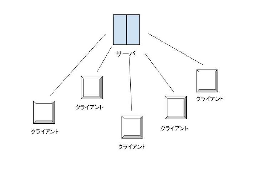 クライアントサーバー型システム