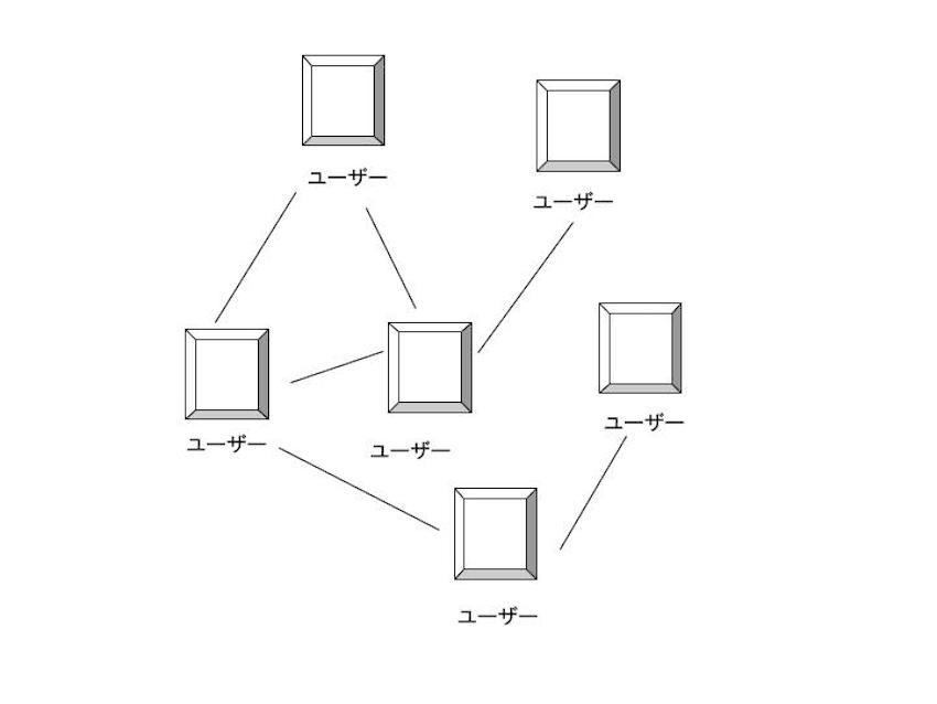 P2P型システム