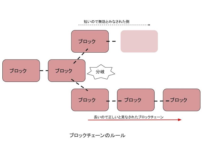 ブロックチェーンのルール画像